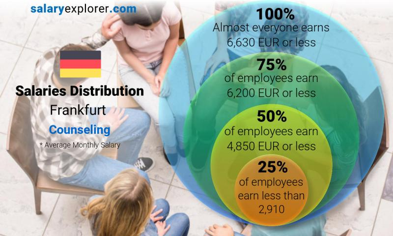 Median and salary distribution monthly Frankfurt Counseling