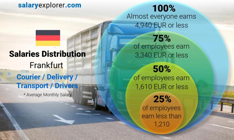 Median and salary distribution monthly Frankfurt Courier / Delivery / Transport / Drivers