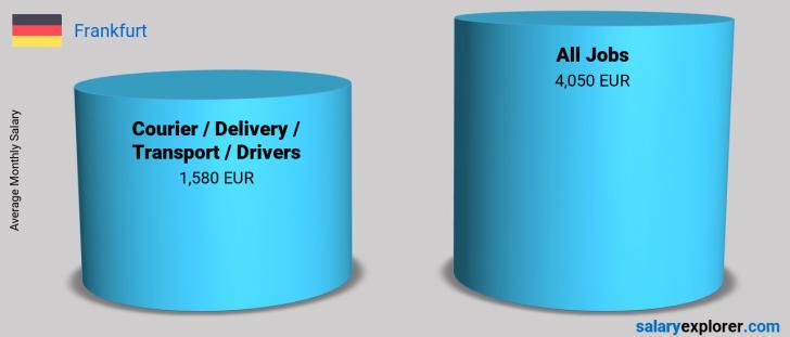 Salary Comparison Between Courier / Delivery / Transport / Drivers and Courier / Delivery / Transport / Drivers monthly Frankfurt