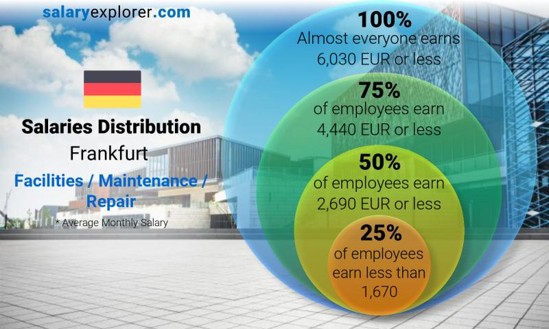 Median and salary distribution monthly Frankfurt Facilities / Maintenance / Repair