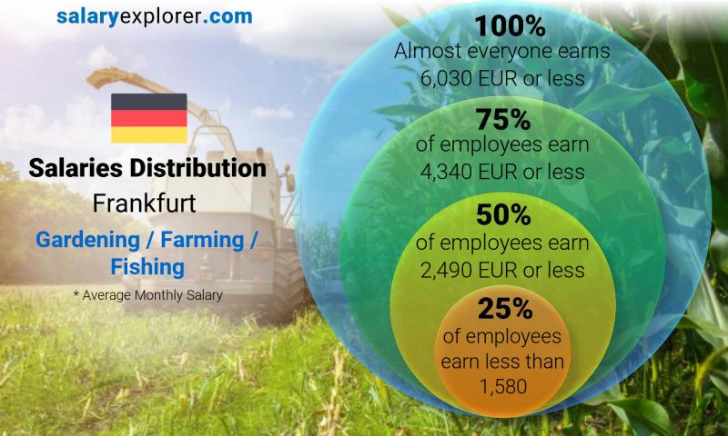 Median and salary distribution monthly Frankfurt Gardening / Farming / Fishing