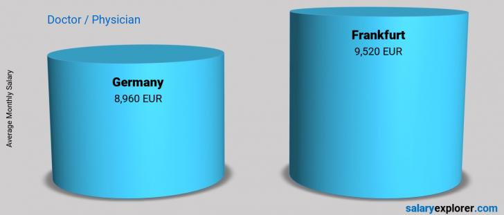 Salary Comparison Between Frankfurt and Germany monthly Doctor / Physician