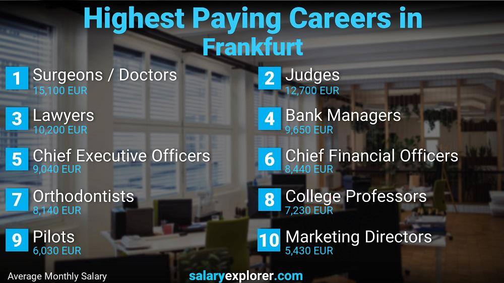 Highest Paying Jobs In Frankfurt