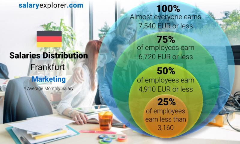 Median and salary distribution monthly Frankfurt Marketing