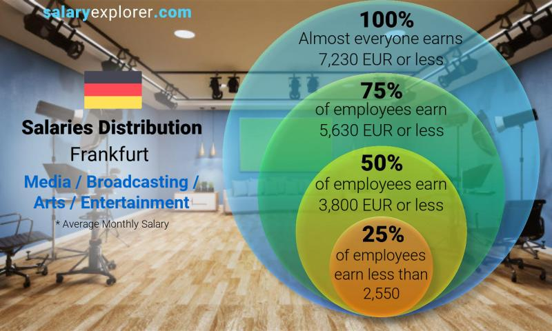 Median and salary distribution monthly Frankfurt Media / Broadcasting / Arts / Entertainment
