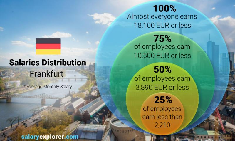 Median and salary distribution monthly Frankfurt