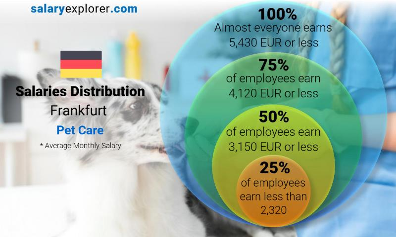 Median and salary distribution monthly Frankfurt Pet Care
