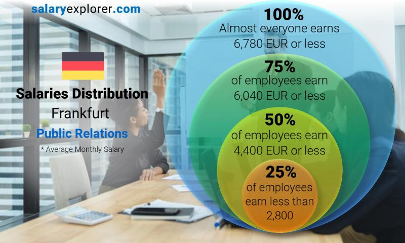 Median and salary distribution monthly Frankfurt Public Relations
