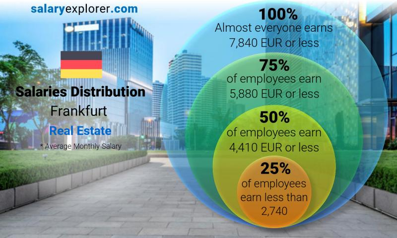 Median and salary distribution monthly Frankfurt Real Estate