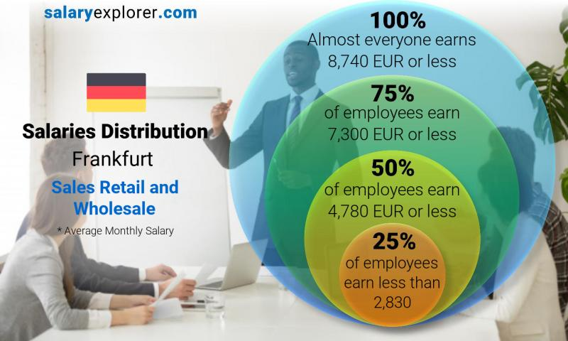 Median and salary distribution monthly Frankfurt Sales Retail and Wholesale