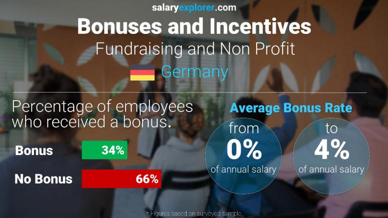 Annual Salary Bonus Rate Germany Fundraising and Non Profit
