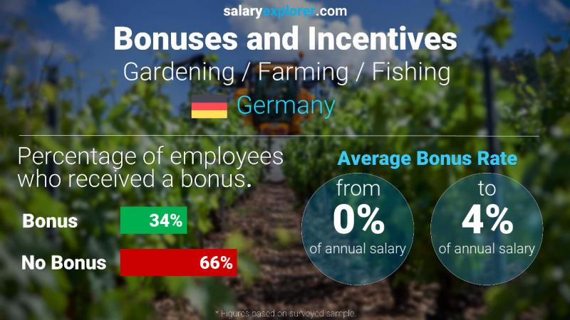 Annual Salary Bonus Rate Germany Gardening / Farming / Fishing