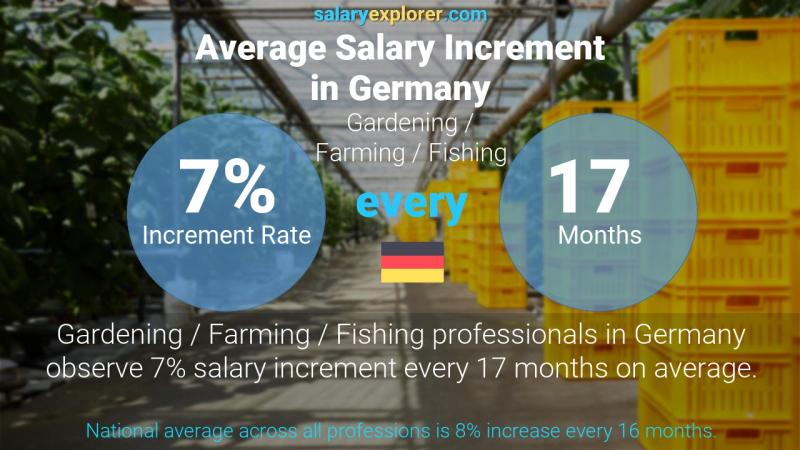 Annual Salary Increment Rate Germany Gardening / Farming / Fishing