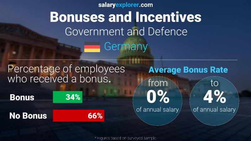 Annual Salary Bonus Rate Germany Government and Defence