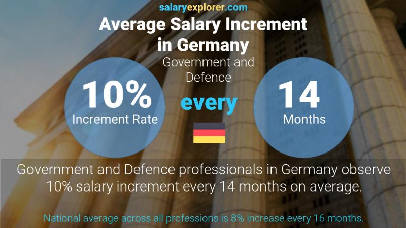 Annual Salary Increment Rate Germany Government and Defence