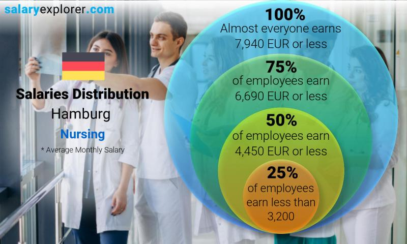 Median and salary distribution monthly Hamburg Nursing