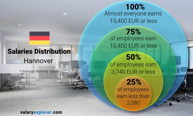 Median and salary distribution monthly Hannover