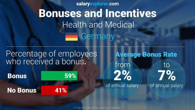 Annual Salary Bonus Rate Germany Health and Medical