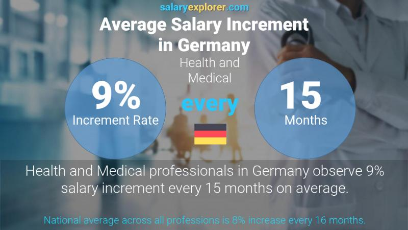 Annual Salary Increment Rate Germany Health and Medical
