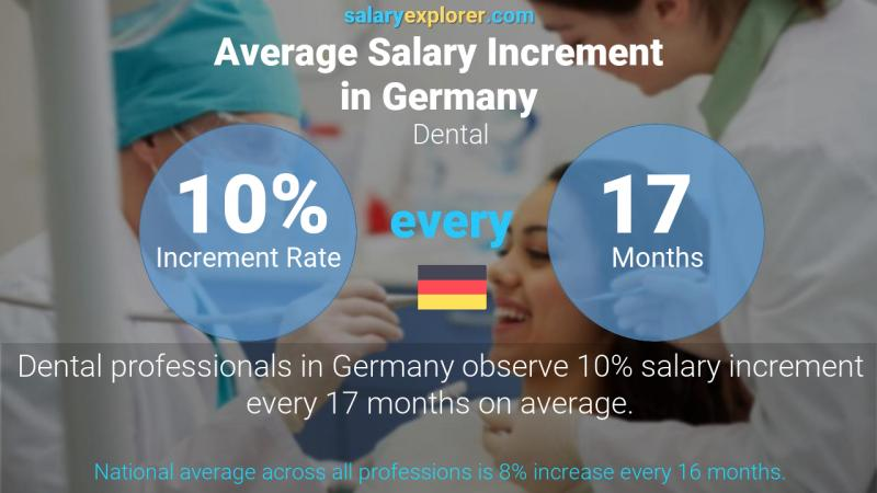 Annual Salary Increment Rate Germany Dental