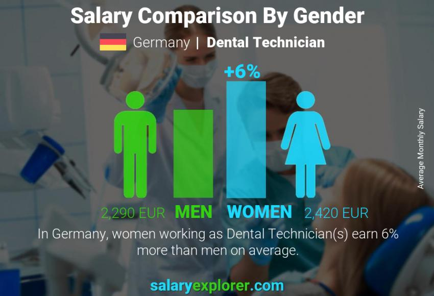Salary comparison by gender monthly Germany Dental Technician