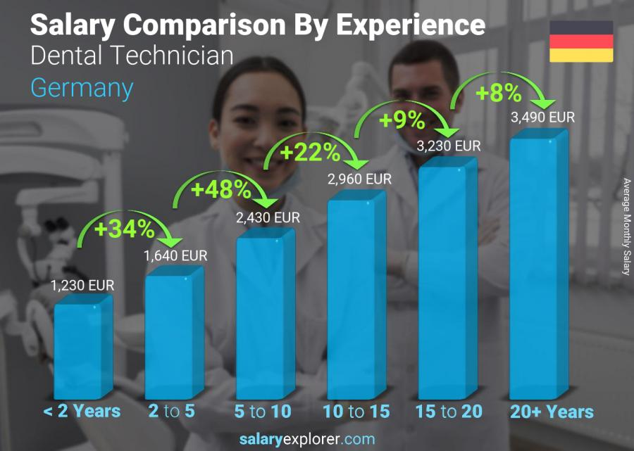 Salary comparison by years of experience monthly Germany Dental Technician