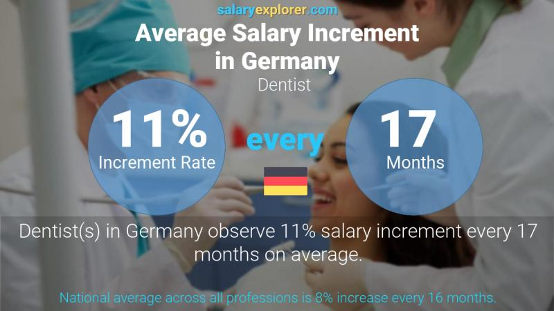 Annual Salary Increment Rate Germany Dentist