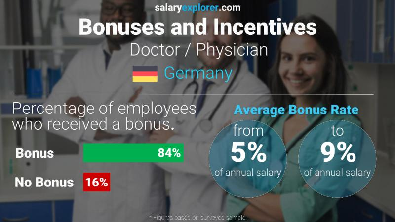 Annual Salary Bonus Rate Germany Doctor / Physician