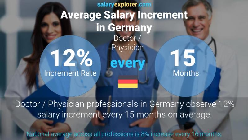 Annual Salary Increment Rate Germany Doctor / Physician
