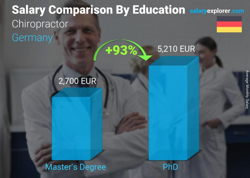 Salary comparison by education level monthly Germany Chiropractor