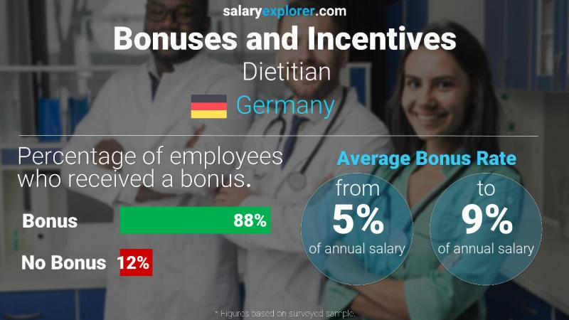 Annual Salary Bonus Rate Germany Dietitian
