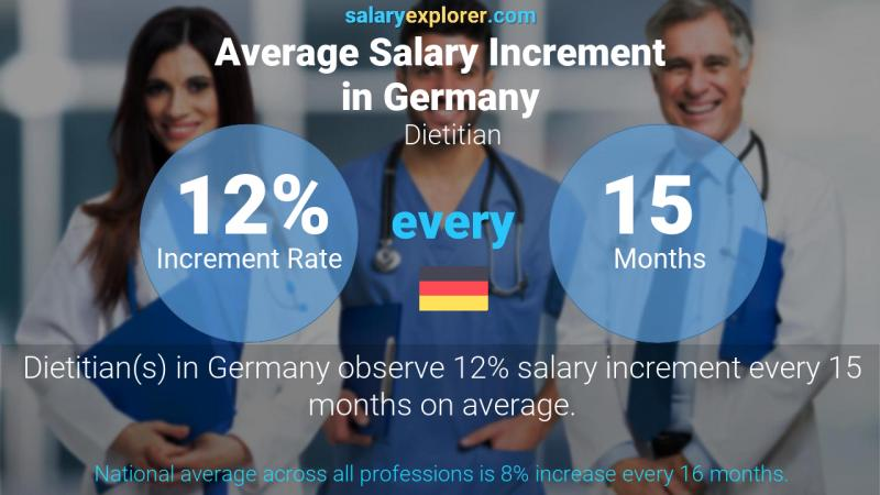 Annual Salary Increment Rate Germany Dietitian
