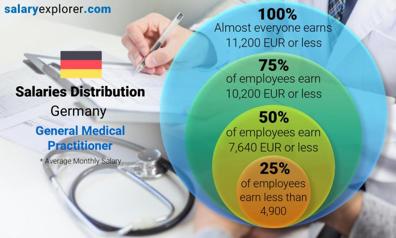 Median and salary distribution monthly Germany General Medical Practitioner