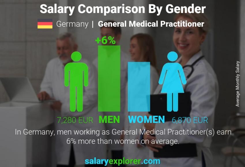 Salary comparison by gender monthly Germany General Medical Practitioner