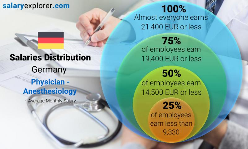 Median and salary distribution monthly Germany Physician - Anesthesiology