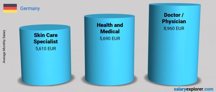 Salary Comparison Between Skin Care Specialist and Health and Medical monthly Germany