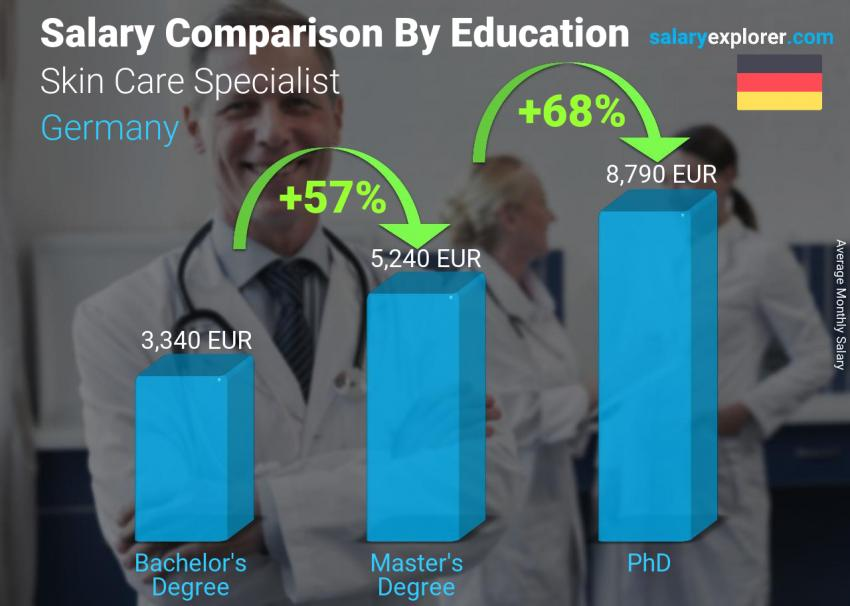 Salary comparison by education level monthly Germany Skin Care Specialist