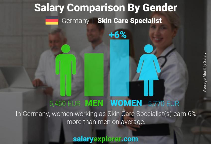 Salary comparison by gender monthly Germany Skin Care Specialist