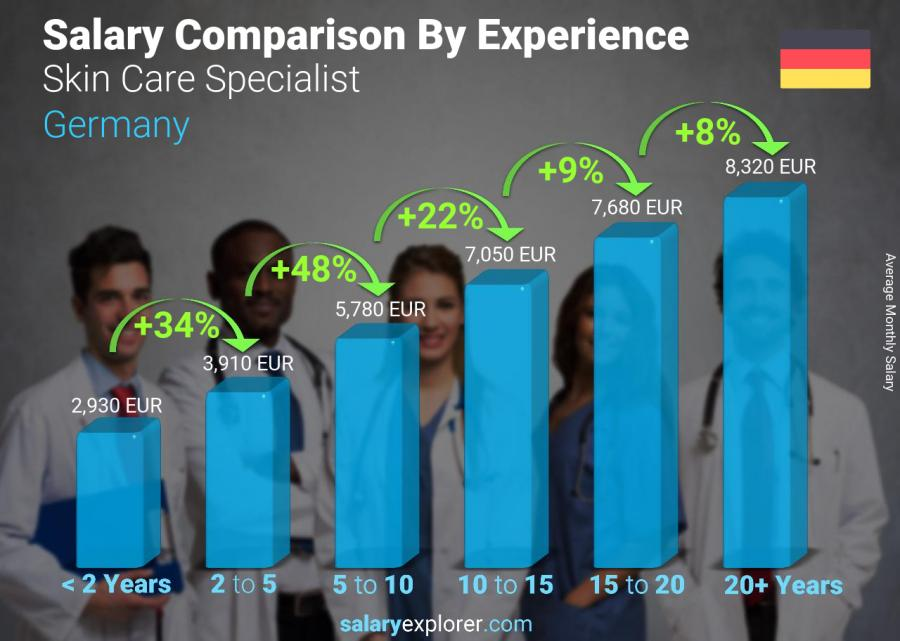 Salary comparison by years of experience monthly Germany Skin Care Specialist