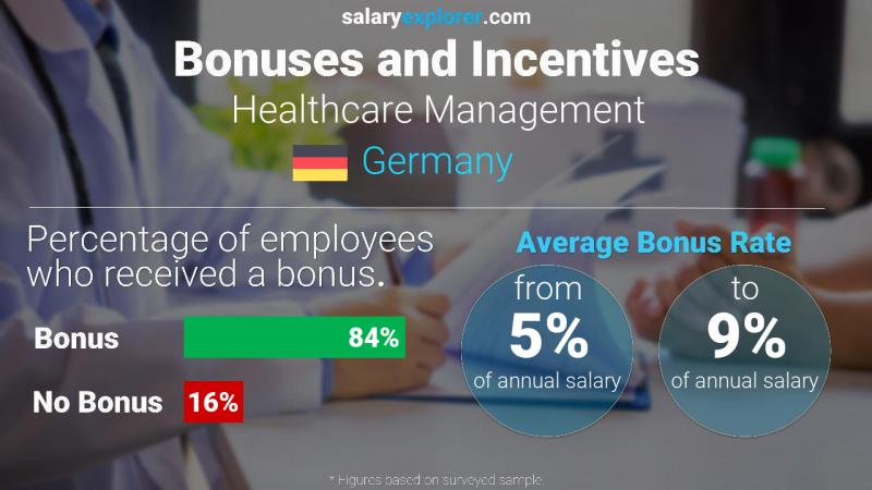 Annual Salary Bonus Rate Germany Healthcare Management