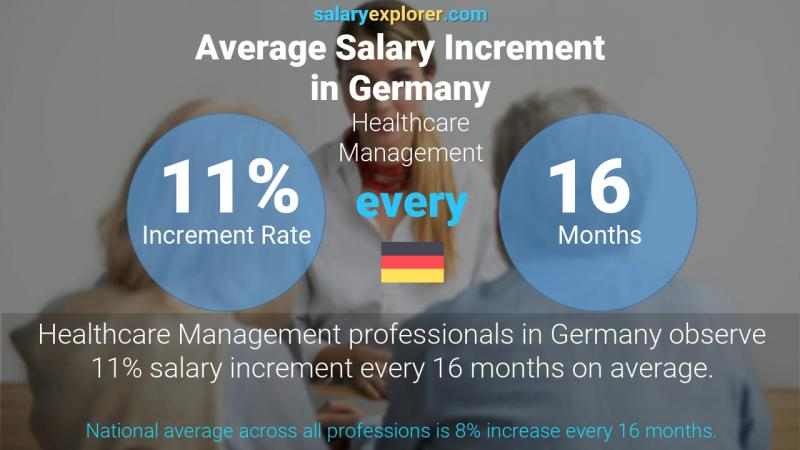 Annual Salary Increment Rate Germany Healthcare Management