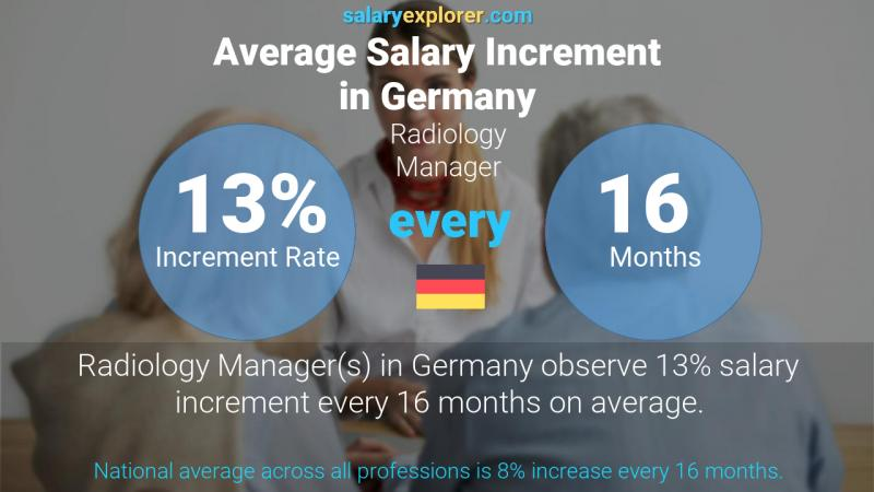 Annual Salary Increment Rate Germany Radiology Manager