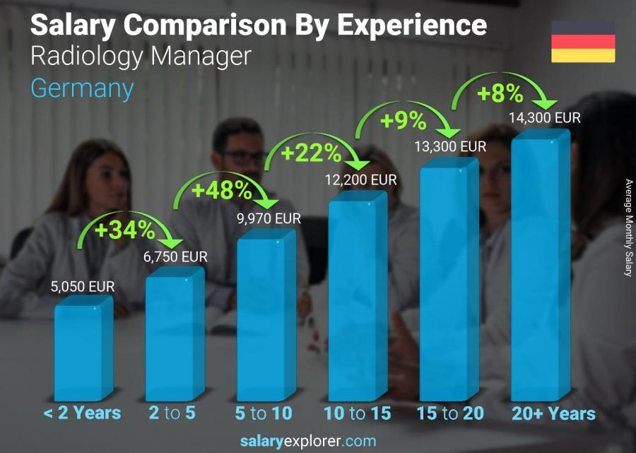 Salary comparison by years of experience monthly Germany Radiology Manager