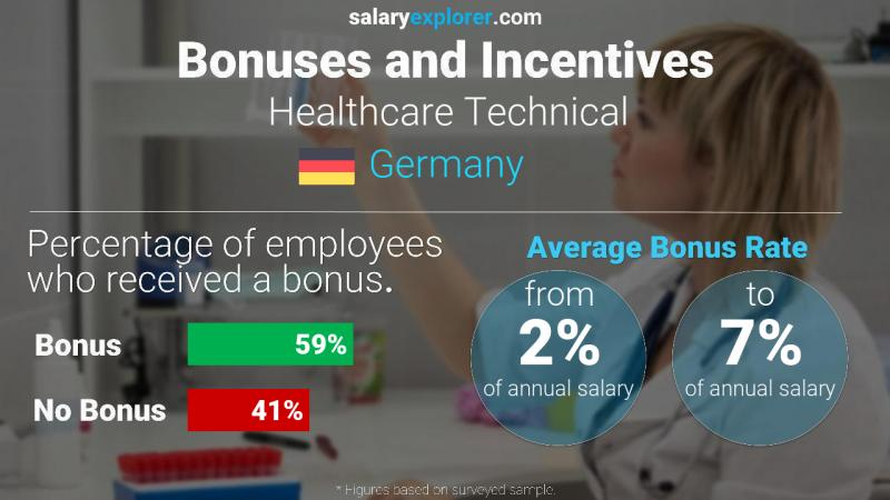 Annual Salary Bonus Rate Germany Healthcare Technical
