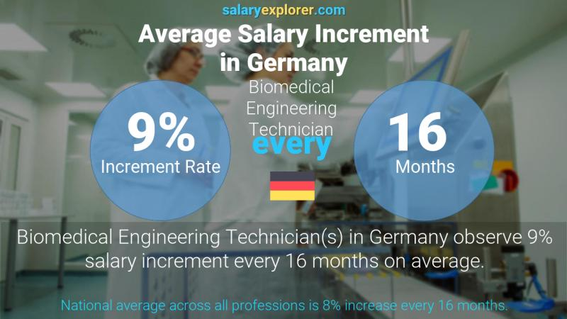 Annual Salary Increment Rate Germany Biomedical Engineering Technician