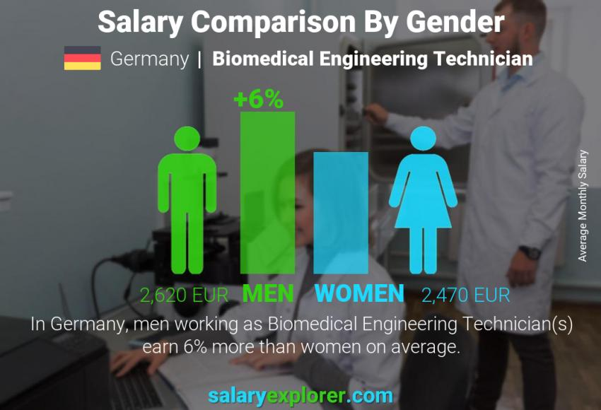 Salary comparison by gender monthly Germany Biomedical Engineering Technician