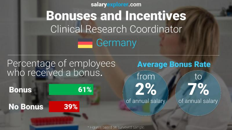 Annual Salary Bonus Rate Germany Clinical Research Coordinator