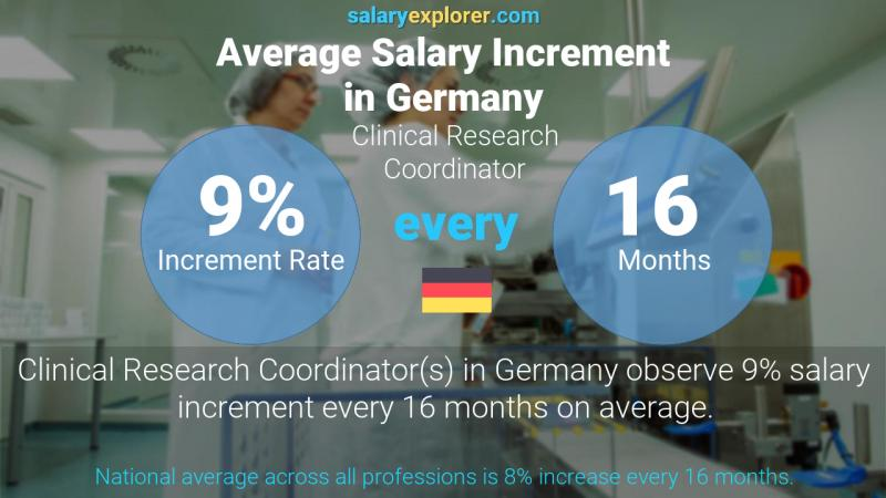 Annual Salary Increment Rate Germany Clinical Research Coordinator