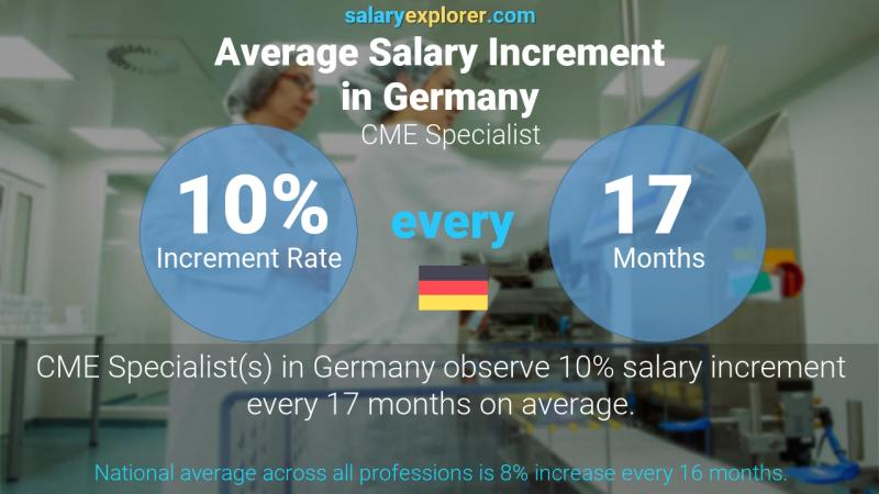 Annual Salary Increment Rate Germany CME Specialist