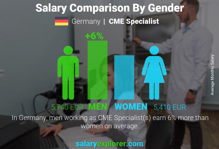 Salary comparison by gender monthly Germany CME Specialist
